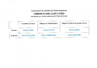 Membres de la Commission de contrôle des listes éléctorales – commune SAINT JULIEN D'INTRES